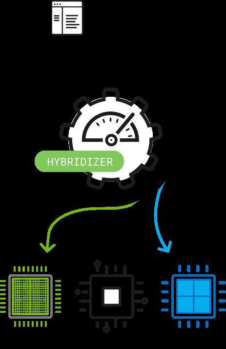 Hybridizer